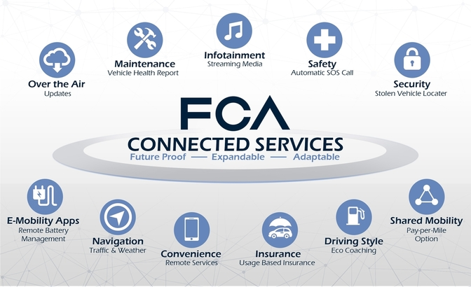 fca connected services